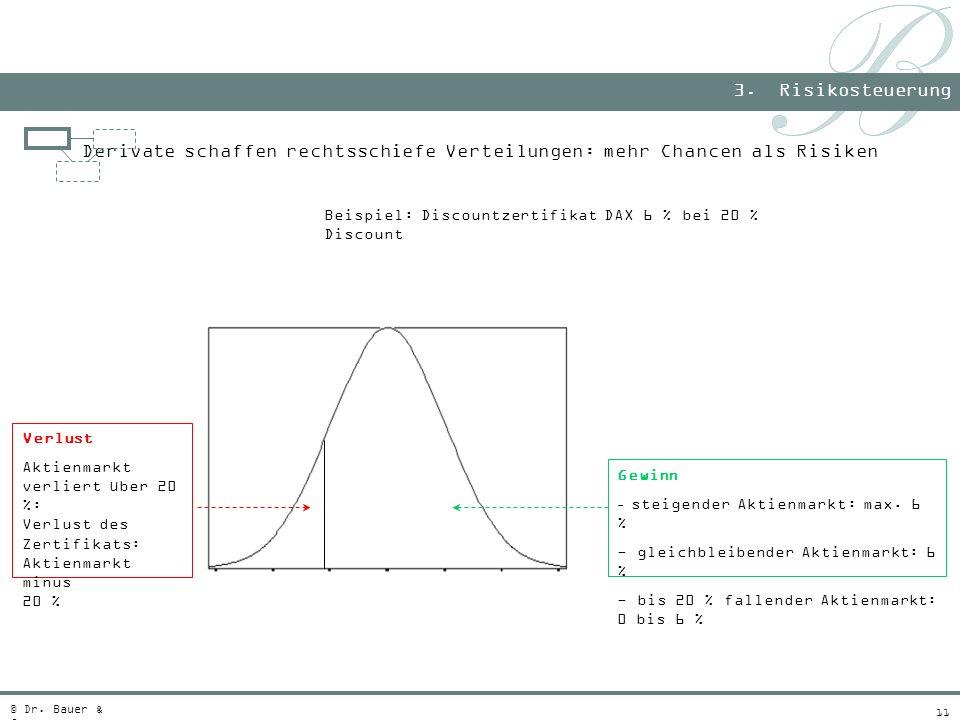 11 Derivate schaffen rechtsschiefe Verteilungen: mehr Chancen als Risiken 3. Risikosteuerung © Dr. Bauer & Co. Beispiel: Discountzertifikat DAX 6 % be
