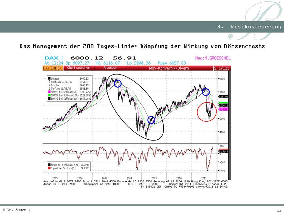 13 Das Management der 200 Tages-Linie: Dämpfung der Wirkung von Börsencrashs 3. Risikosteuerung © Dr. Bauer & Co.