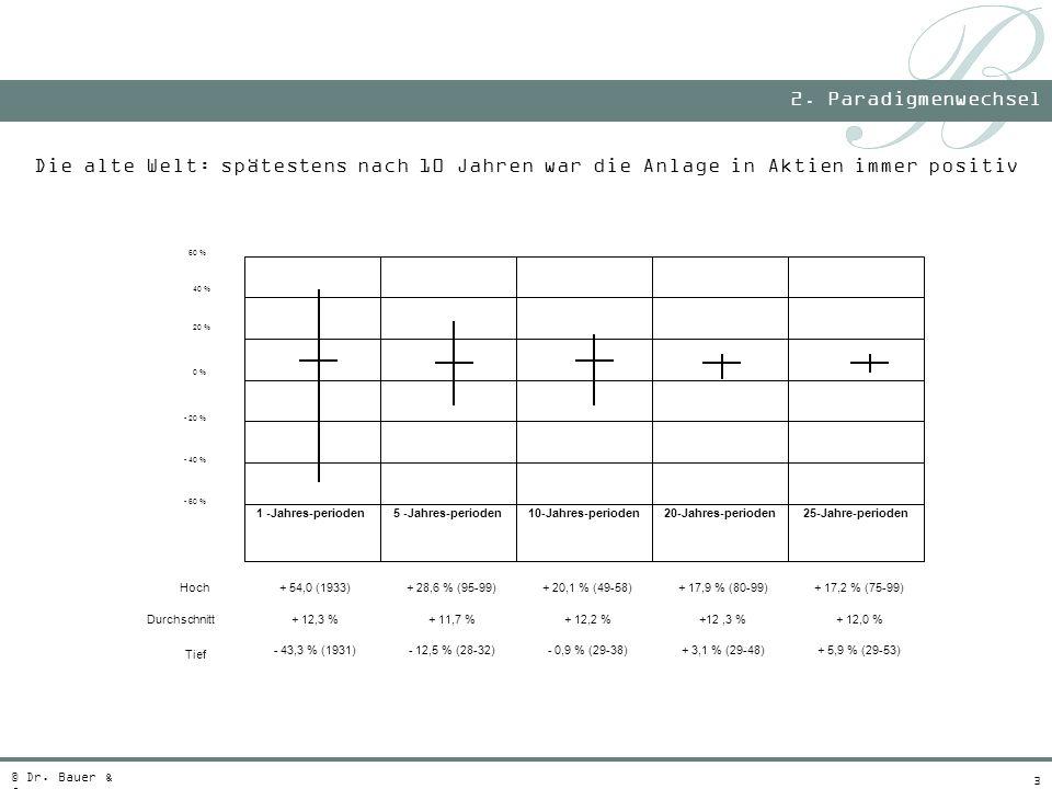 3 Die alte Welt: spätestens nach 10 Jahren war die Anlage in Aktien immer positiv 2. Paradigmenwechsel © Dr. Bauer & Co. + 5,9 % (29-53)+ 3,1 % (29-48