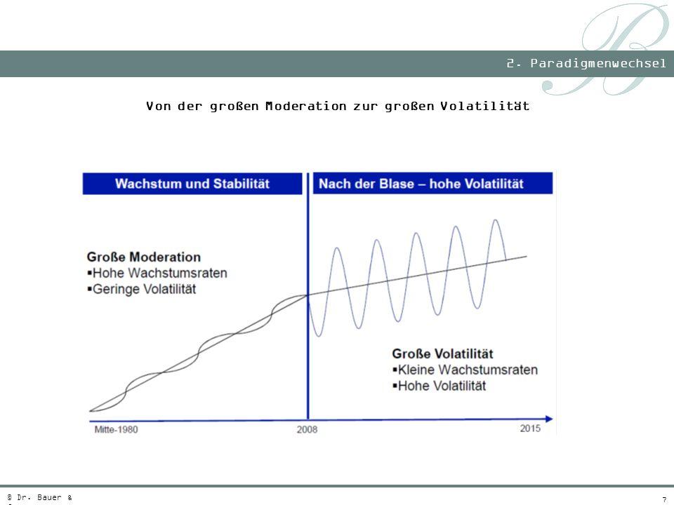 7 2. Paradigmenwechsel © Dr. Bauer & Co. Von der großen Moderation zur großen Volatilität