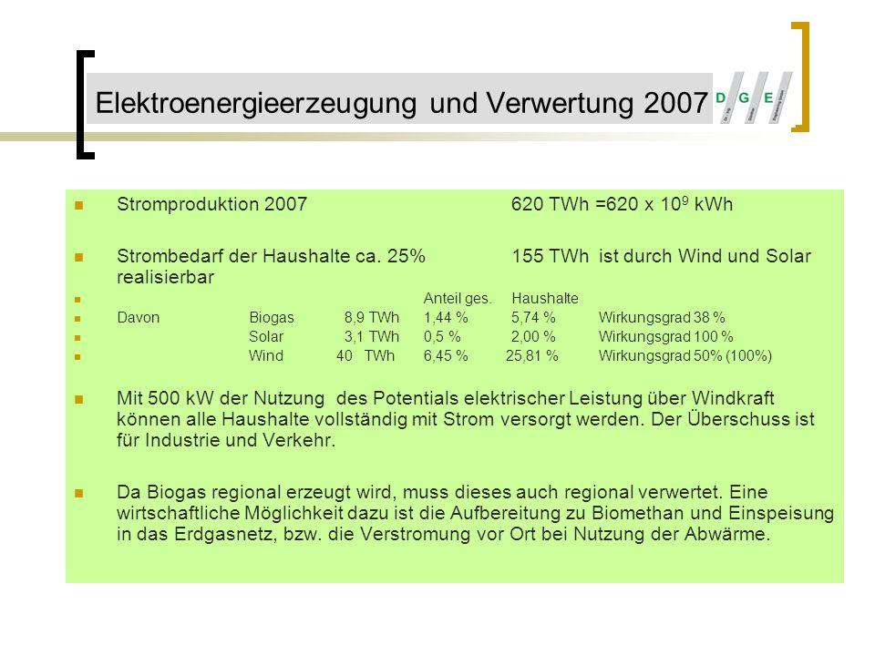 Elektroenergieerzeugung und Verwertung 2007 Stromproduktion 2007620 TWh =620 x 10 9 kWh Strombedarf der Haushalte ca. 25%155 TWhist durch Wind und Sol