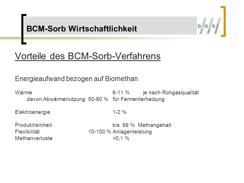 Vorteile des BCM-Sorb-Verfahrens Energieaufwand bezogen auf Biomethan Wärme6-11 % je nach Rohgasqualität davon Abwärmenutzung50-80 % für Fermenterheiz