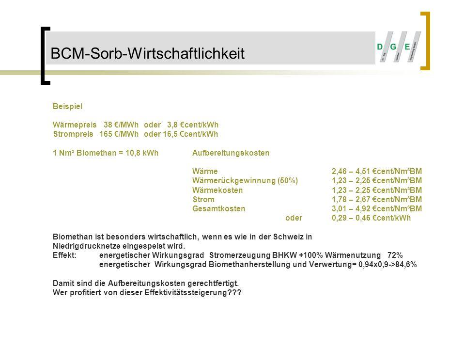 BCM-Sorb-Wirtschaftlichkeit Beispiel Wärmepreis 38 /MWh oder 3,8 cent/kWh Strompreis165 /MWh oder 16,5 cent/kWh 1 Nm³ Biomethan = 10,8 kWhAufbereitung