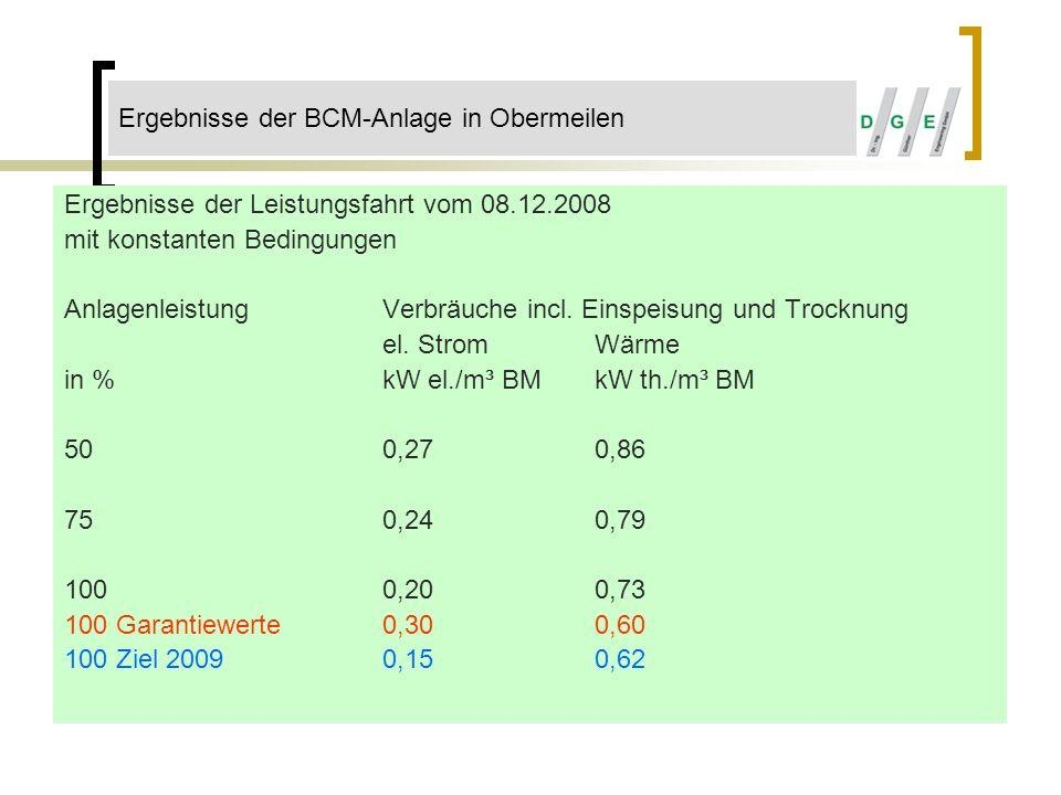 Ergebnisse der Leistungsfahrt vom 08.12.2008 mit konstanten Bedingungen Anlagenleistung Verbräuche incl. Einspeisung und Trocknung el. StromWärme in %