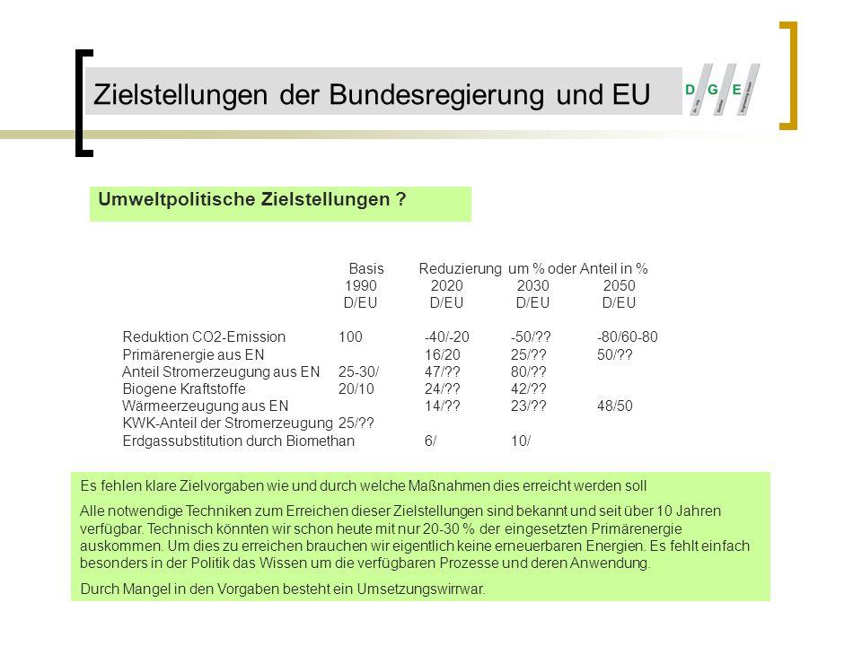 Zielstellungen der Bundesregierung und EU Umweltpolitische Zielstellungen ? BasisReduzierung um % oder Anteil in % 1990202020302050 D/EUD/EUD/EUD/EU R