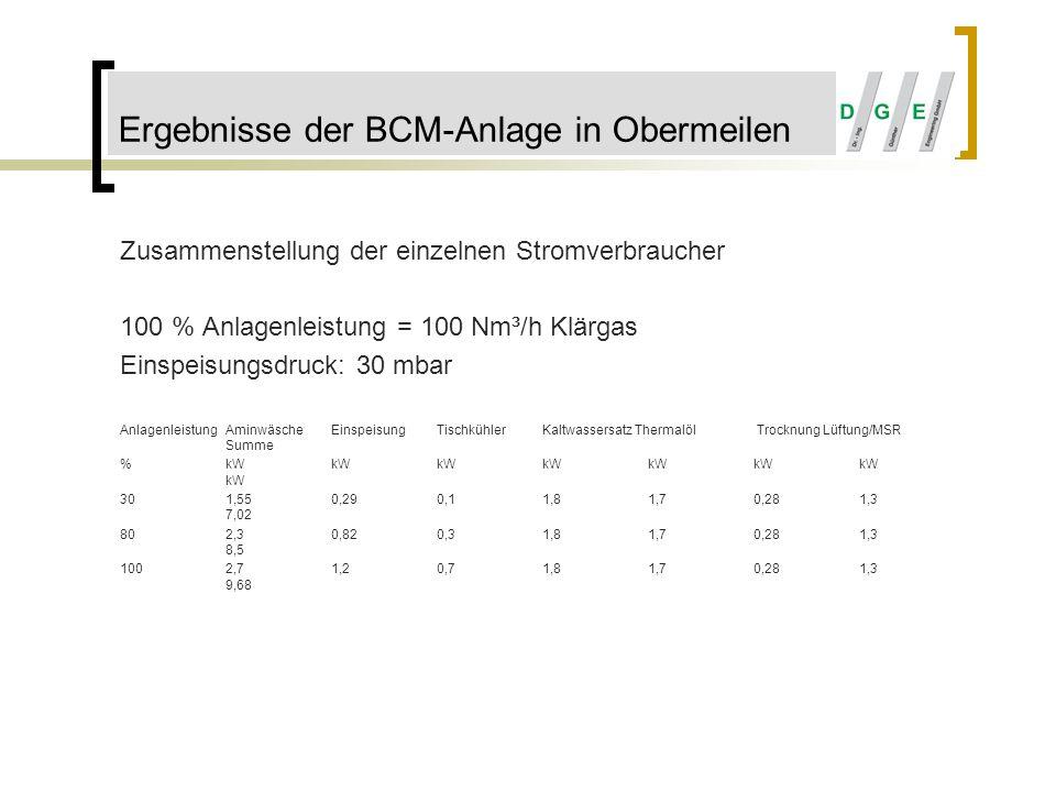 Zusammenstellung der einzelnen Stromverbraucher 100 % Anlagenleistung = 100 Nm³/h Klärgas Einspeisungsdruck: 30 mbar AnlagenleistungAminwäscheEinspeis