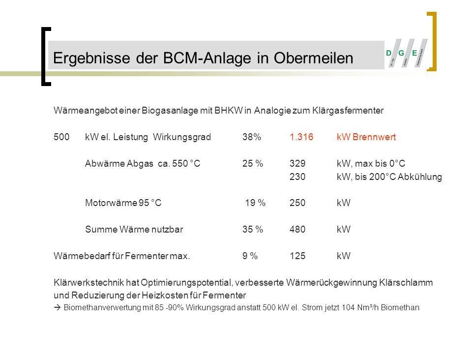 Wärmeangebot einer Biogasanlage mit BHKW in Analogie zum Klärgasfermenter 500kWel. Leistung Wirkungsgrad38%1.316kW Brennwert Abwärme Abgas ca. 550 °C