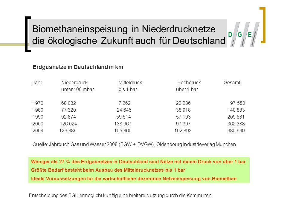 Biomethaneinspeisung in Niederdrucknetze die ökologische Zukunft auch für Deutschland Erdgasnetze in Deutschland in km JahrNiederdruck Mitteldruck Hoc