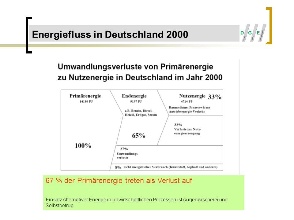 Energiefluss in Deutschland 2000 67 % der Primärenergie treten als Verlust auf Einsatz Alternativer Energie in unwirtschaftlichen Prozessen ist Augenw