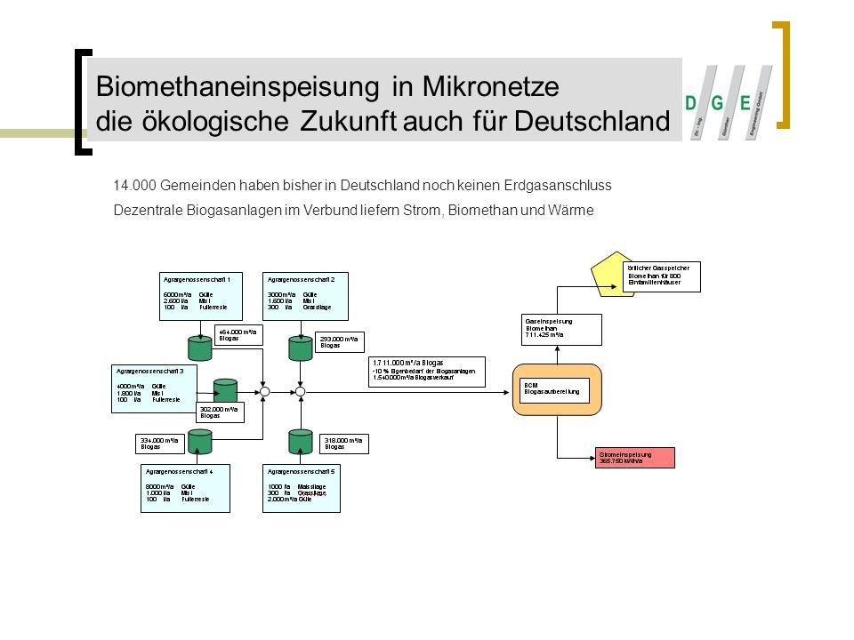 Biomethaneinspeisung in Mikronetze die ökologische Zukunft auch für Deutschland 14.000 Gemeinden haben bisher in Deutschland noch keinen Erdgasanschlu