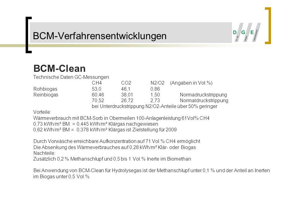 BCM-Verfahrensentwicklungen BCM-Clean Technische Daten GC-Messungen CH4CO2N2/O2 (Angaben in Vol.%) Rohbiogas53,046,10,86 Reinbiogas60,4638,011,50Norma
