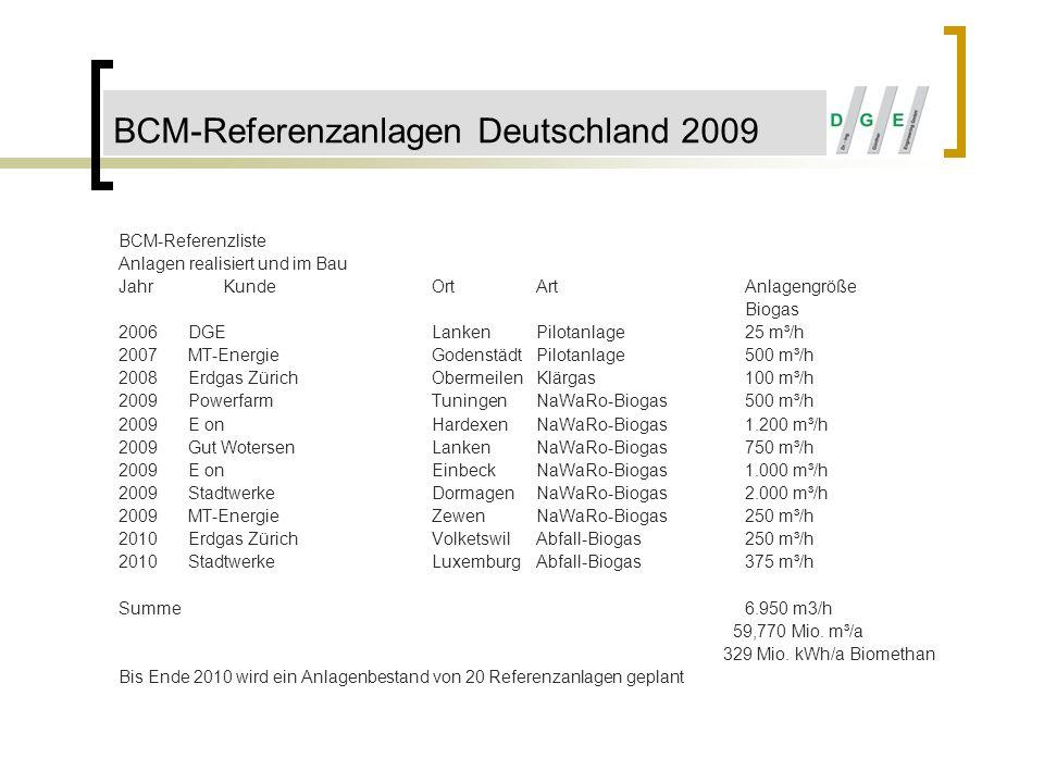 BCM-Referenzliste Anlagen realisiert und im Bau JahrKundeOrtArtAnlagengröße Biogas 2006DGELankenPilotanlage25 m³/h 2007MT-EnergieGodenstädtPilotanlage