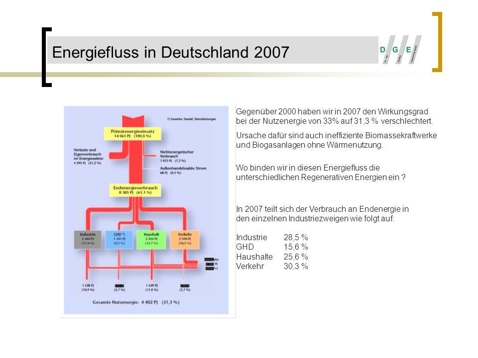 Energieeffizienz in Deutschland 2007 Gesamtwirkungsgrad für Nutzenergieeffizienz ζ = ζ1 x ζ2 x ζ3 In 2007 wurde erreicht: Bereich Verbrauch Nutzenergie Gesamtwirkungsgrad Industrie28,5 %38,4 % GHD15,6 %36,3 % Haushalte25,6 %43,0 % Verkehr30,3 %12,2 % Schlussfolgerung: Bereich Verkehr muss durch Benzin- und Dieselreduzierungstechnik und Ausstieg aus diesen Techniken, sowie dem Einsatz von Elektroautos selbst Problemlösungen schaffen.