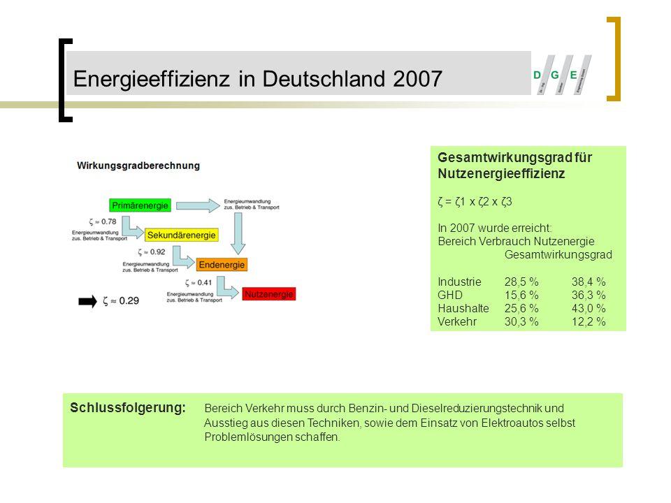 Energieeffizienz in Deutschland 2007 Gesamtwirkungsgrad für Nutzenergieeffizienz ζ = ζ1 x ζ2 x ζ3 In 2007 wurde erreicht: Bereich Verbrauch Nutzenergi