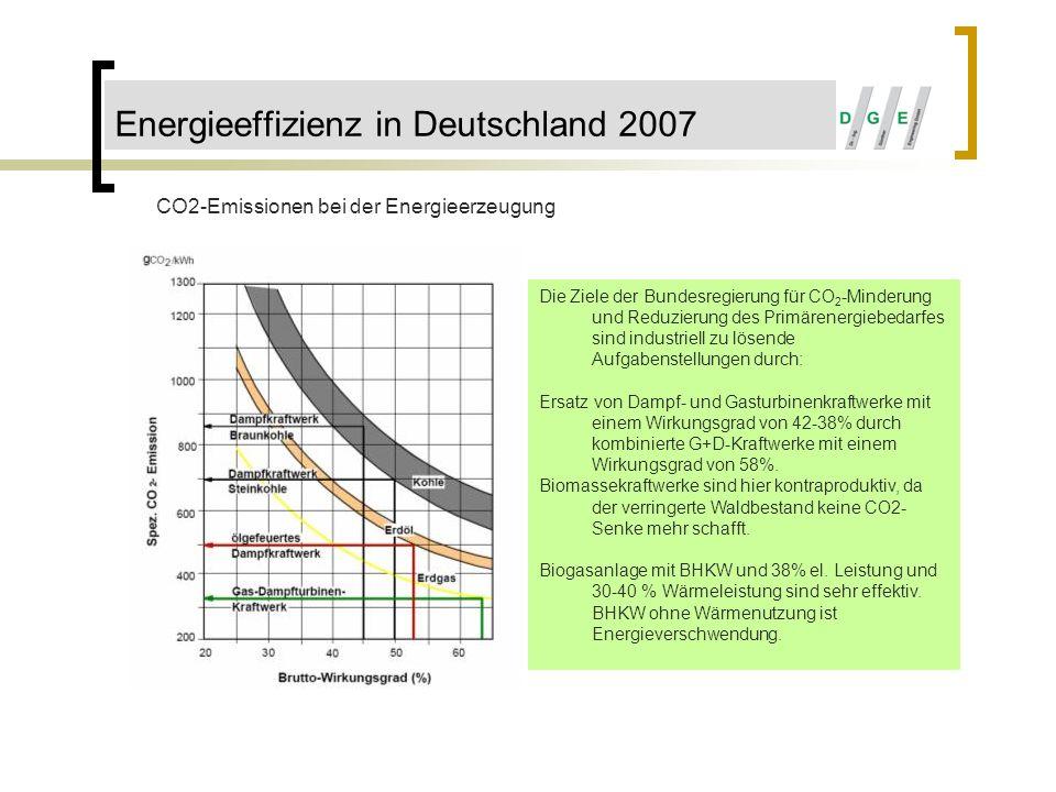 Energieeffizienz in Deutschland 2007 CO2-Emissionen bei der Energieerzeugung Die Ziele der Bundesregierung für CO 2 -Minderung und Reduzierung des Pri