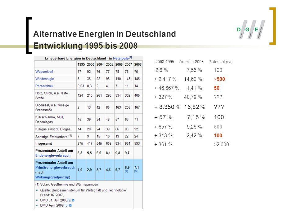 Alternative Energien in Deutschland Entwicklung 1995 bis 2008 2008:1995 Anteil in 2008 Potential (PJ) - 2,6 % 7,55 %100 + 2.417 %14,60 %>500 + 46.667