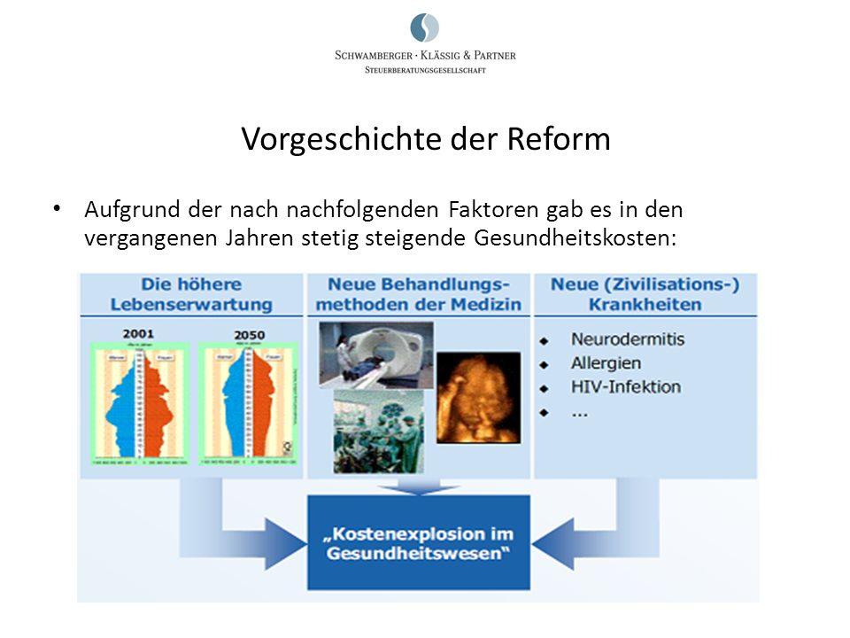 Vorgeschichte der Reform Aufgrund der nach nachfolgenden Faktoren gab es in den vergangenen Jahren stetig steigende Gesundheitskosten: