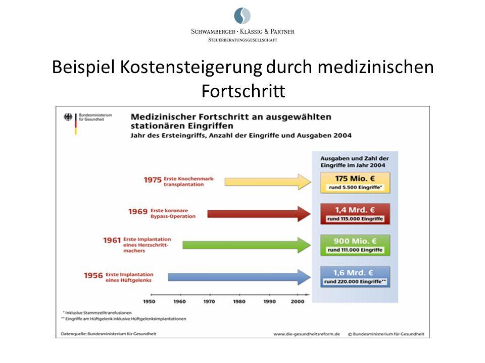 Mögliche Lösungsansätze dieser Kostensteigerung kann begegnet werden: – durch Steigerung der Beiträge (Einnahmenseite) – Kürzung der Leistungen (Ausgabenseite) – Abbau von Verwaltungsaufwand/-kosten