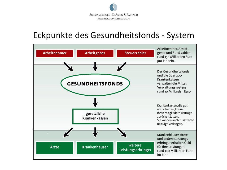 Eckpunkte des Gesundheitsfonds - System