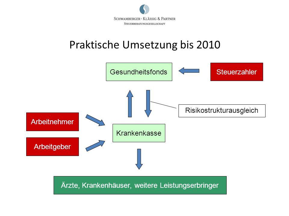 Praktische Umsetzung bis 2010 Arbeitnehmer Arbeitgeber Krankenkasse GesundheitsfondsSteuerzahler Ärzte, Krankenhäuser, weitere Leistungserbringer Risi