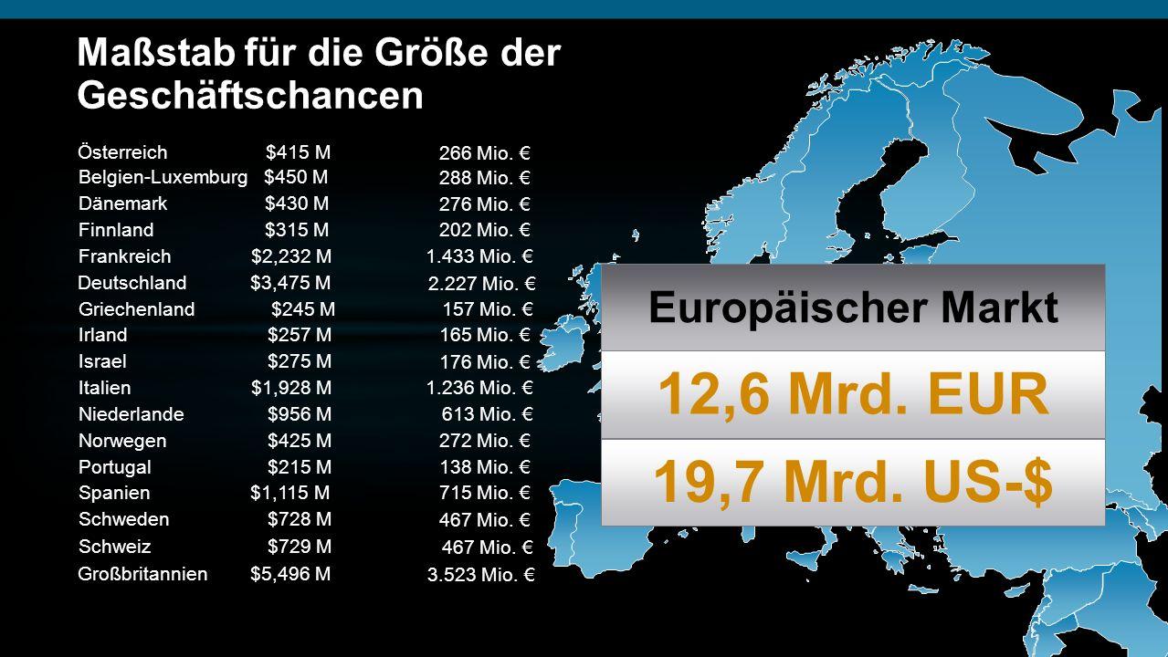 Österreich $415 M 266 Mio. Belgien-Luxemburg $450 M 288 Mio. Dänemark $430 M 276 Mio. Finnland $315 M 202 Mio. Deutschland $3,475 M 2.227 Mio. Grieche