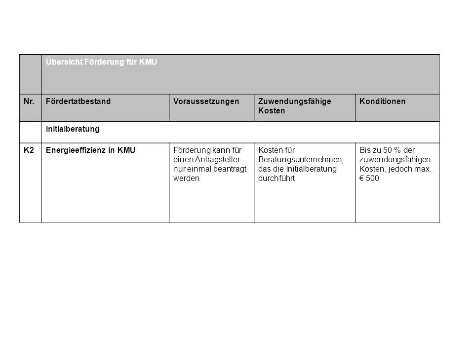 Übersicht Förderung für KMU Nr.FördertatbestandVoraussetzungenZuwendungsfähige Kosten Konditionen Initialberatung K2Energieeffizienz in KMUFörderung k