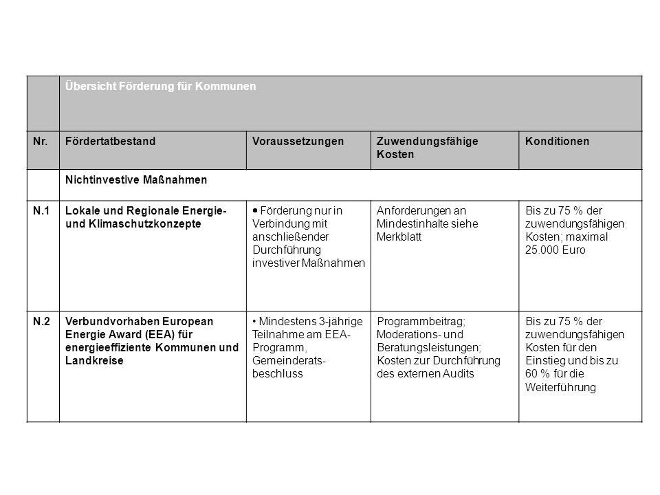 Übersicht Förderung für Kommunen Nr.FördertatbestandVoraussetzungenZuwendungsfähige Kosten Konditionen Nichtinvestive Maßnahmen N.1Lokale und Regional