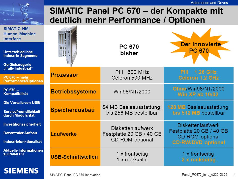 Automation and Drives SIMATIC HMI Human Machine Interface Panel_PC670_inno_d220.08.02 4 SIMATIC Panel PC 670 Innovation SIMATIC Panel PC 670 – der Kom