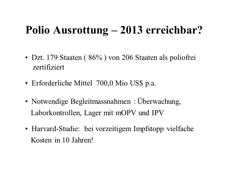 Polio Ausrottung – 2013 erreichbar? Dzt. 179 Staaten ( 86% ) von 206 Staaten als poliofrei zertifiziert Erforderliche Mittel 700,0 Mio US$ p.a. Notwen