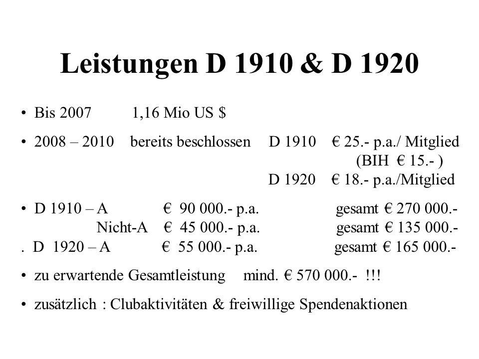 Leistungen D 1910 & D 1920 Bis 2007 1,16 Mio US $ 2008 – 2010 bereits beschlossen D 1910 25.- p.a./ Mitglied (BIH 15.- ) D 1920 18.- p.a./Mitglied D 1