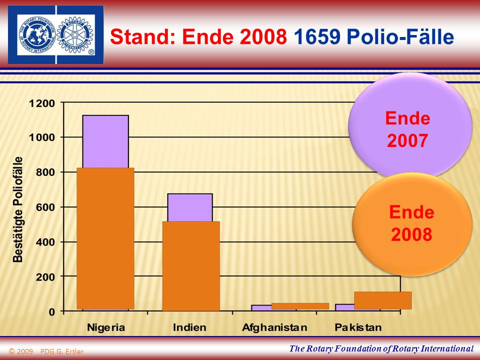 The Rotary Foundation of Rotary International Stand: Ende 2008 1659 Polio-Fälle © 2009 PDG G. Ertler Ende 2007 Ende 2008