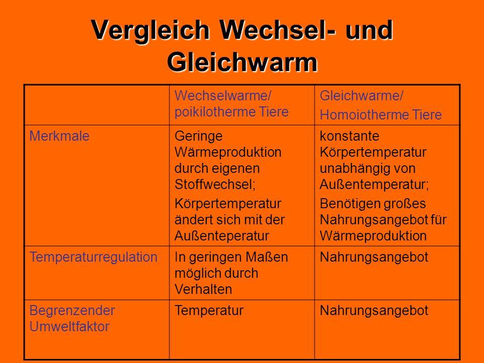 Vergleich Wechsel- und Gleichwarm Wechselwarme/ poikilotherme Tiere Gleichwarme/ Homoiotherme Tiere MerkmaleGeringe Wärmeproduktion durch eigenen Stof