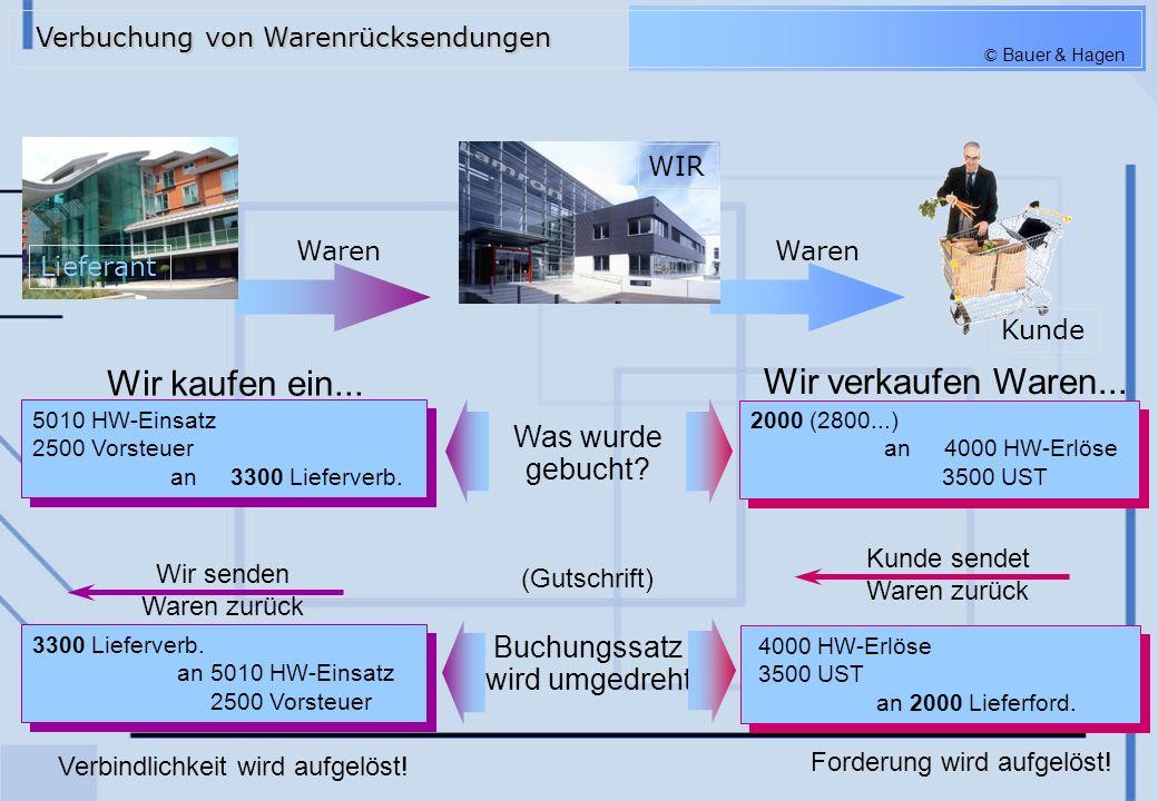 © Bauer & Hagen Wir senden Waren zurück Was wurde gebucht? Buchungssatz wird umgedreht 5010 HW-Einsatz 2500 Vorsteuer an 3300 Lieferverb. 5010 HW-Eins
