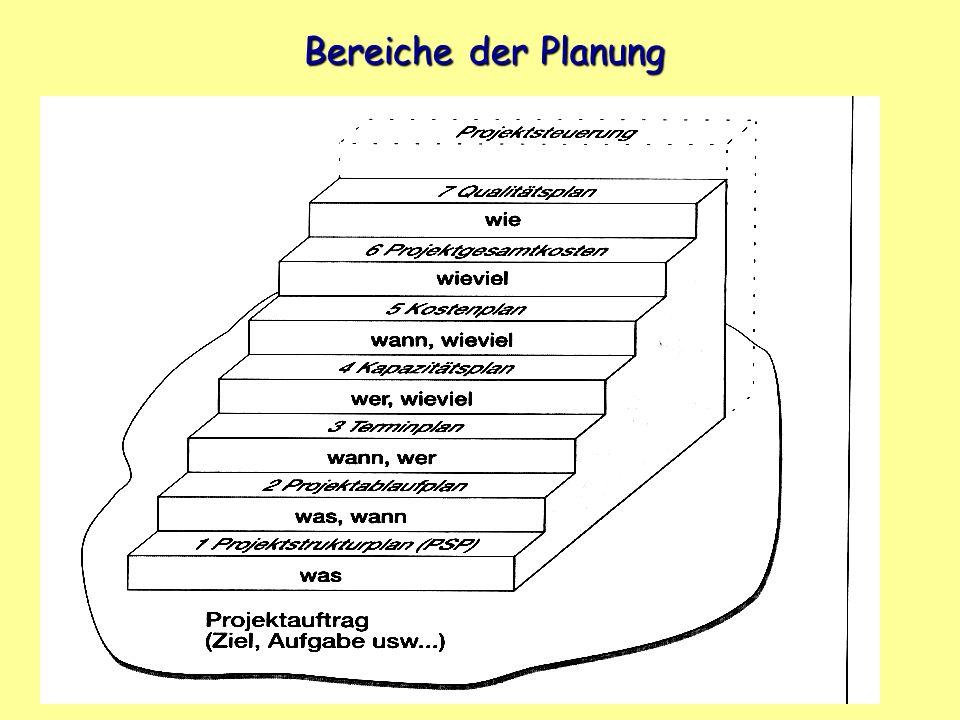 Bereiche der Planung
