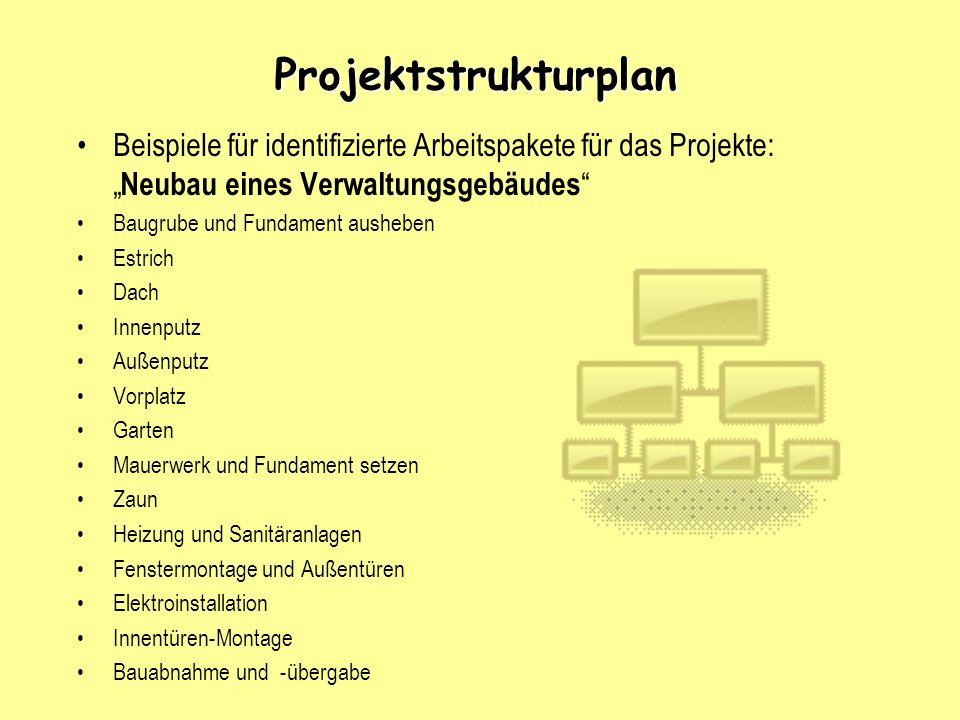 Projektstrukturplan Beispiele für identifizierte Arbeitspakete für das Projekte: Neubau eines Verwaltungsgebäudes Baugrube und Fundament ausheben Estr