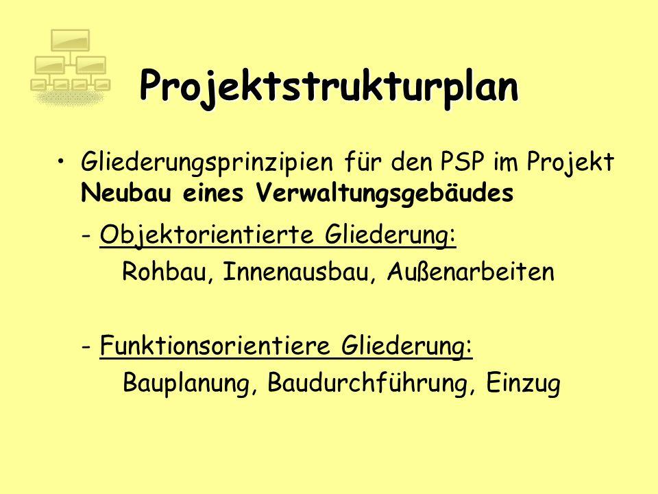 Projektstrukturplan Gliederungsprinzipien für den PSP im Projekt Neubau eines Verwaltungsgebäudes - Objektorientierte Gliederung: Rohbau, Innenausbau,