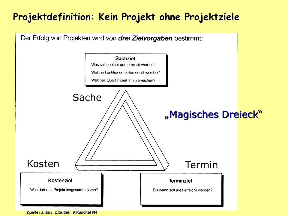 Projektdefinition: Kein Projekt ohne Projektziele Magisches Dreieck Sache Kosten Termin Quelle: J. Boy, C.Dudek, S.Kuschel PM