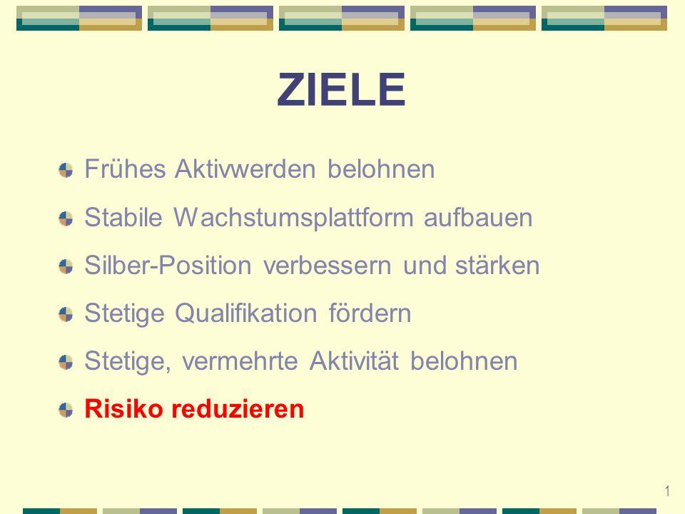2 Organisatorische Struktur