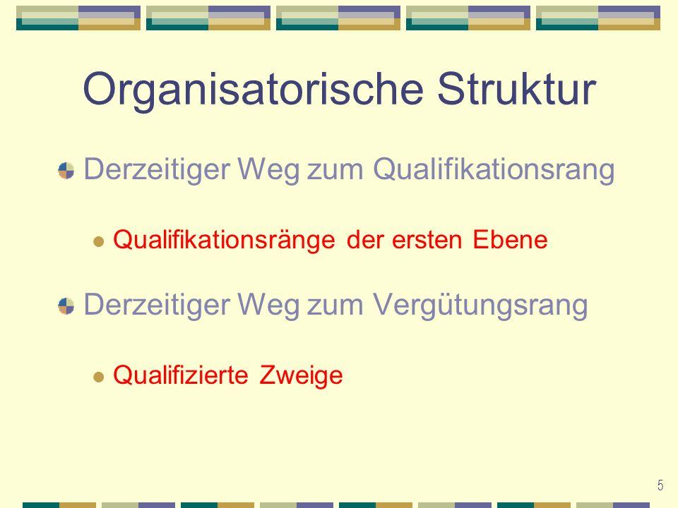 6 Organisatorische Struktur Neuer Weg zu Qualifikations- & Vergütungsrängen Basierend auf den ersten 6 UNKOMPRIMIERTEN Leadership- Ebenen (Silber und darüber)