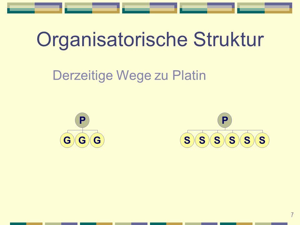 8 Organisatorische Struktur Zwei Anforderungen Volumen und Ränge 1Volumen Gesamt 75000 PGV 37500 PGV müssen von Nebenzweigen kommen (unabhängig vom Gesamtvolumen) 123456123456 Erreichen des Platin- Qualifikationsranges G G G