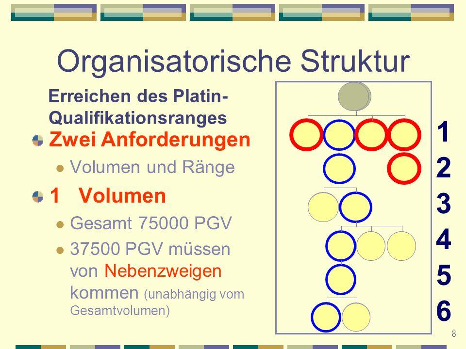 9 Organisatorische Struktur 2Ränge Drei (3) Gold in separaten Zweigen irgendwo in sechs unkomprimierten Leadership-Ebenen 123456123456 Erreichen des Platin- Qualifikationsranges G G G G G G P