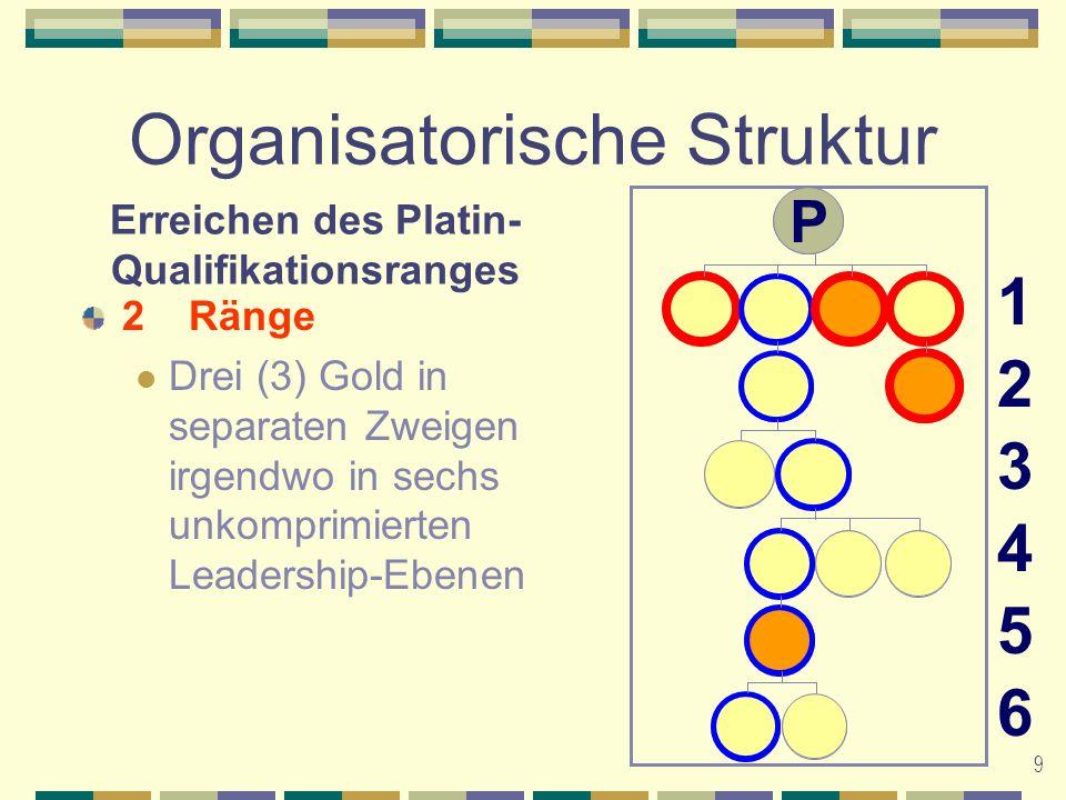 10 Organisatorische Struktur Erreichen des Vergütungsranges Vollständige Volumenanforderungen (Volumen insgesamt und von Nebenzweigen)