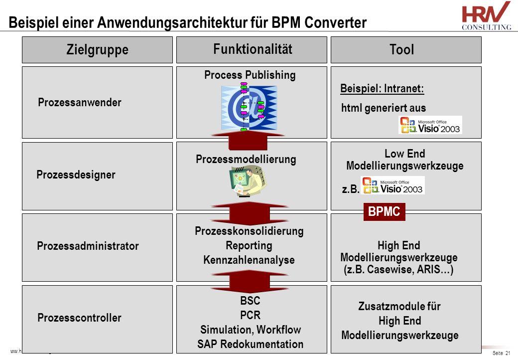 ww.hrw-consulting.com Seite 21 Beispiel einer Anwendungsarchitektur für BPM Converter Prozessanwender Prozessdesigner Prozessmodellierung Prozesskonso