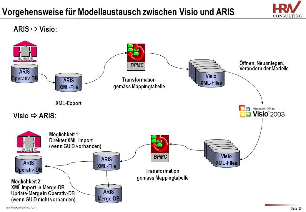 ww.hrw-consulting.com Seite 26 Vorgehensweise für Modellaustausch zwischen Visio und ARIS ARIS XML-File XML-Export BPMC ARIS Visio: Transformation gem