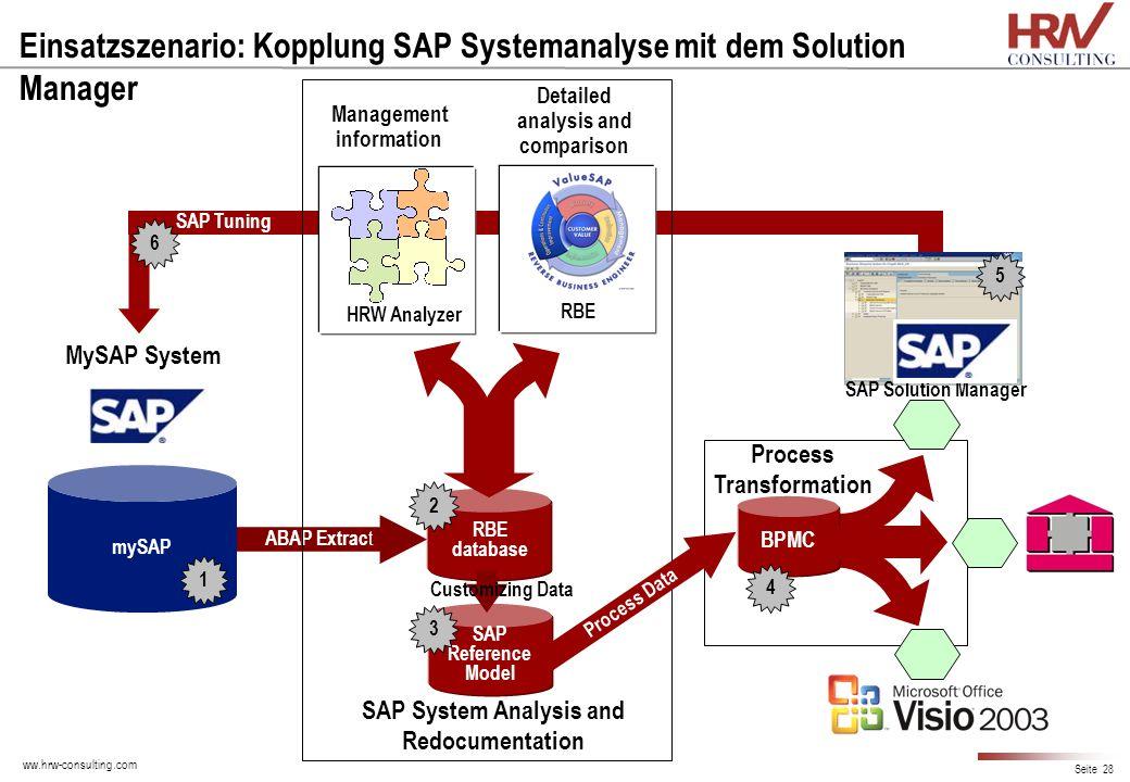 ww.hrw-consulting.com Seite 28 Einsatzszenario: Kopplung SAP Systemanalyse mit dem Solution Manager mySAP ABAP Extrac t RBE database Management inform