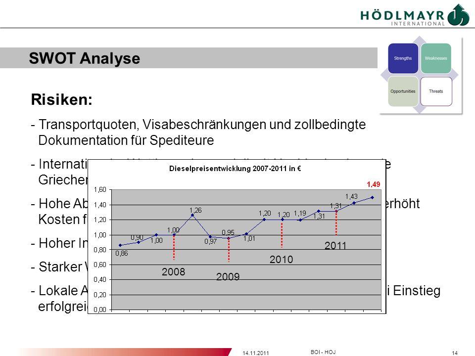 1414.11.2011 BOI - HOJ SWOT Analyse Risiken: - Transportquoten, Visabeschränkungen und zollbedingte Dokumentation für Spediteure - Internationaler Wet