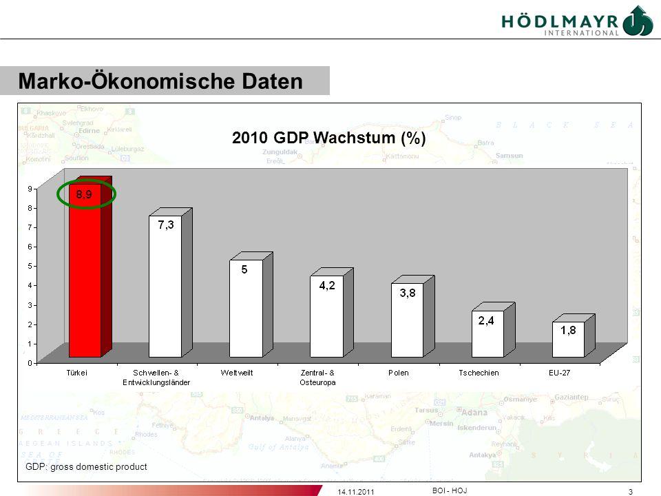 314.11.2011 BOI - HOJ Marko-Ökonomische Daten GDP: gross domestic product 2010 GDP Wachstum (%)