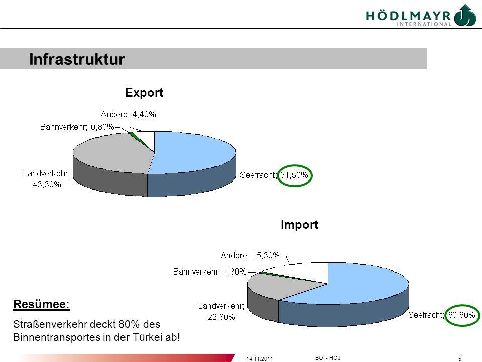 514.11.2011 BOI - HOJ Infrastruktur Export Import Resümee: Straßenverkehr deckt 80% des Binnentransportes in der Türkei ab!