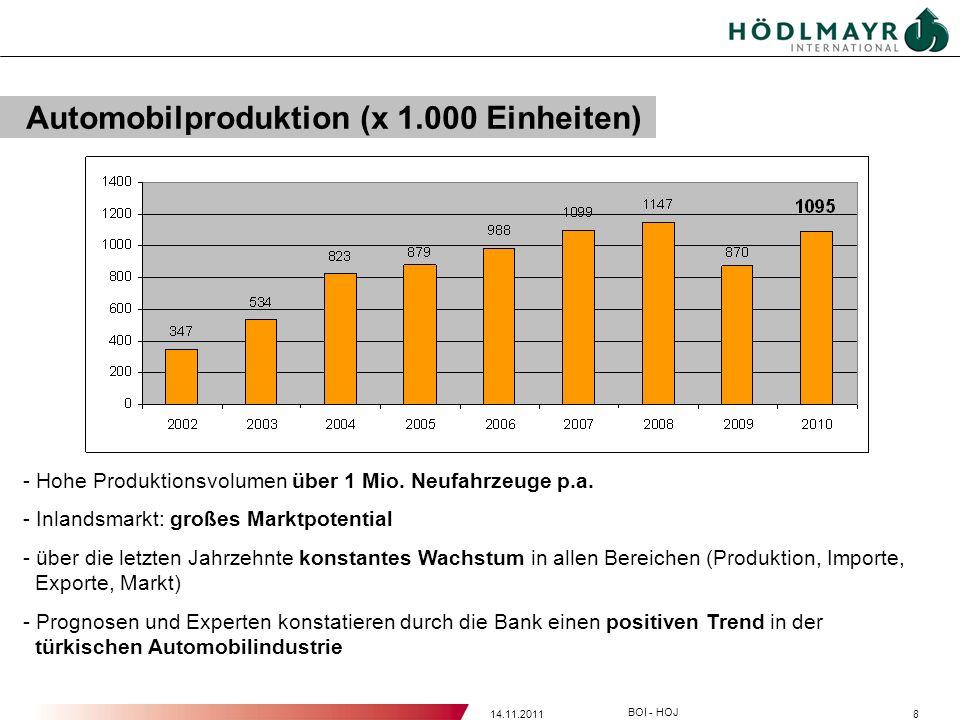 814.11.2011 BOI - HOJ Automobilproduktion (x 1.000 Einheiten) - Hohe Produktionsvolumen über 1 Mio. Neufahrzeuge p.a. - Inlandsmarkt: großes Marktpote