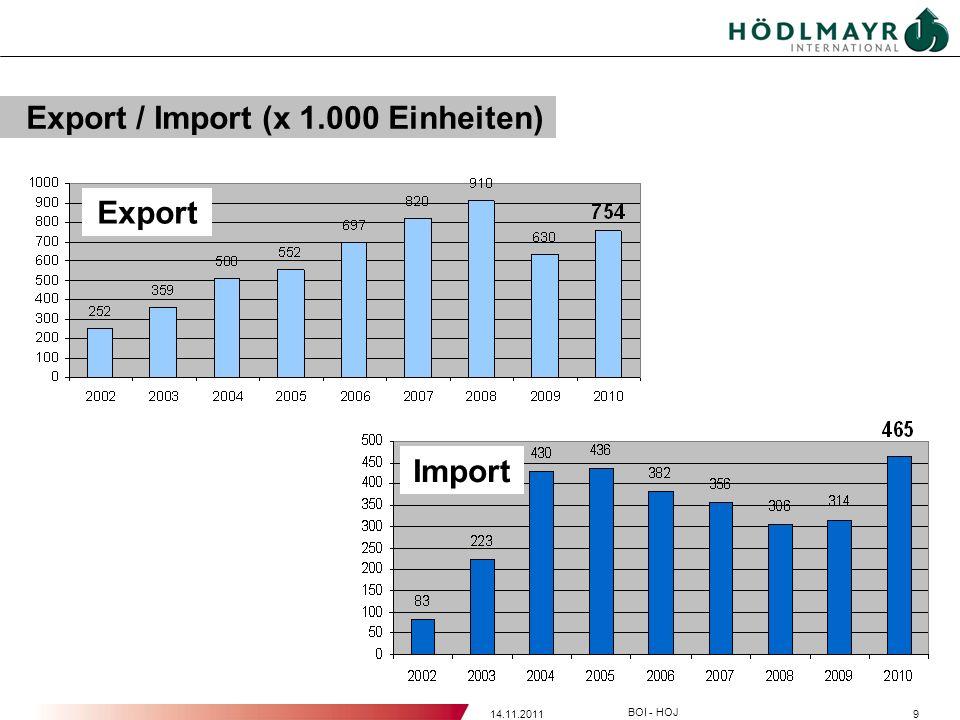 914.11.2011 BOI - HOJ Export / Import (x 1.000 Einheiten) Export Import
